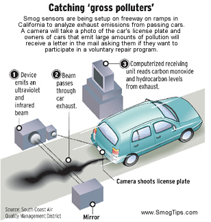 Remote Smog Test Sensing Device