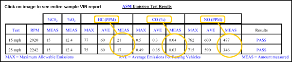 What Can Cause A Car To Fail Emissions Test